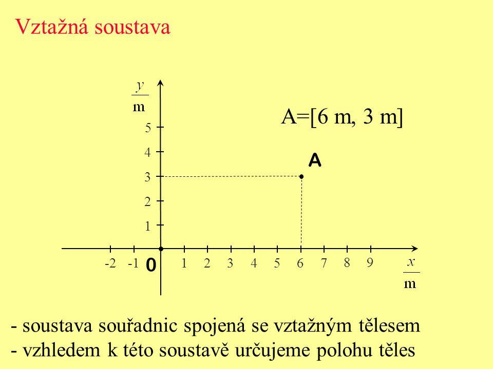 Vztažná soustava A=[6 m, 3 m]